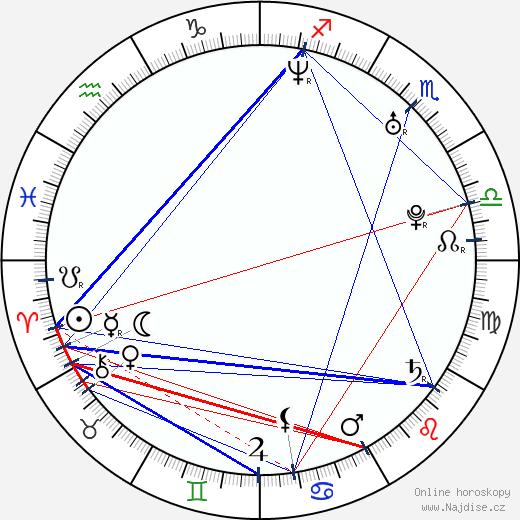 Christian Tafdrup wikipedie wiki 2018, 2019 horoskop