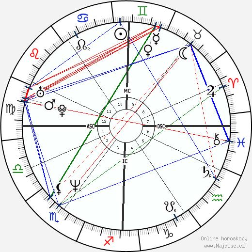 Christian Vadim wikipedie wiki 2017, 2018 horoskop