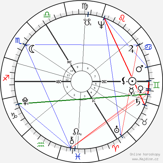 Christiane Vulpius wikipedie wiki 2019, 2020 horoskop