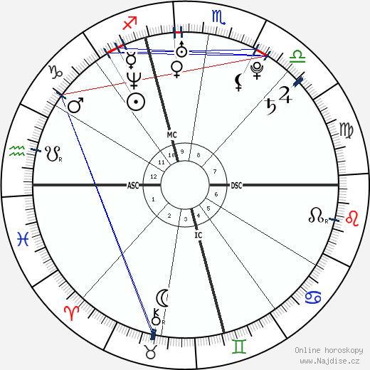 Christina Aguilera wikipedie wiki 2019, 2020 horoskop