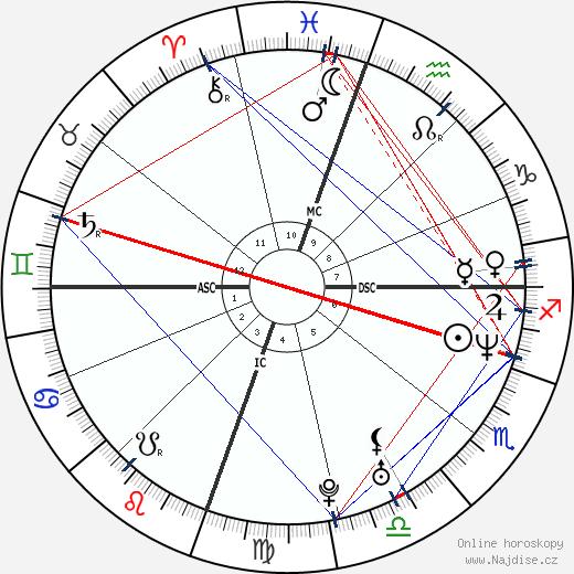 Christina Applegate wikipedie wiki 2020, 2021 horoskop