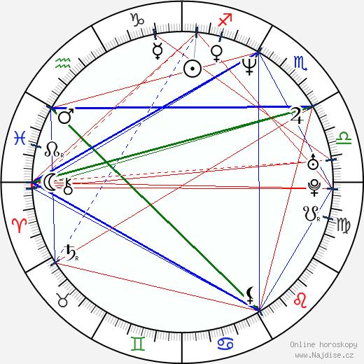 Christina Cabot wikipedie wiki 2017, 2018 horoskop
