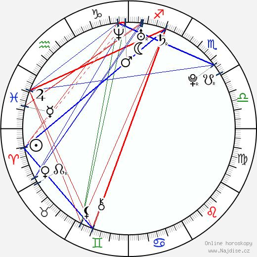 Christina Calph wikipedie wiki 2019, 2020 horoskop