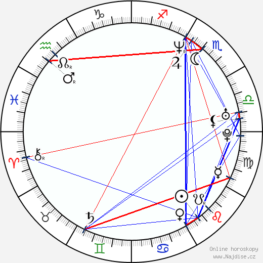 Christina Cox wikipedie wiki 2018, 2019 horoskop