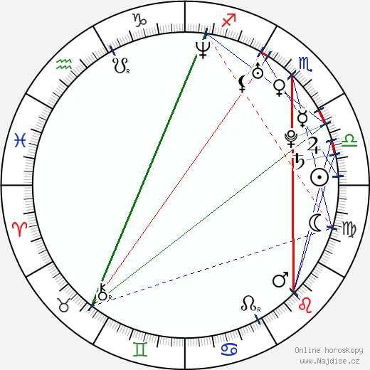Christina Milian wikipedie wiki 2019, 2020 horoskop
