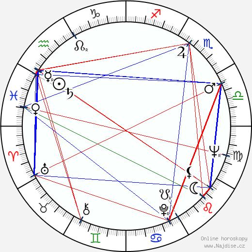 Christina Pickles wikipedie wiki 2020, 2021 horoskop