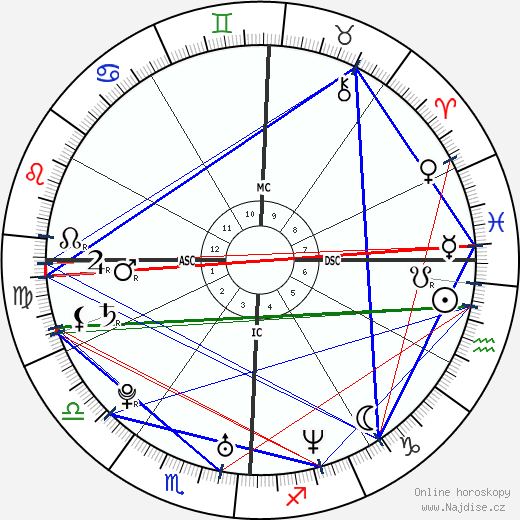 Christina Ricci wikipedie wiki 2018, 2019 horoskop