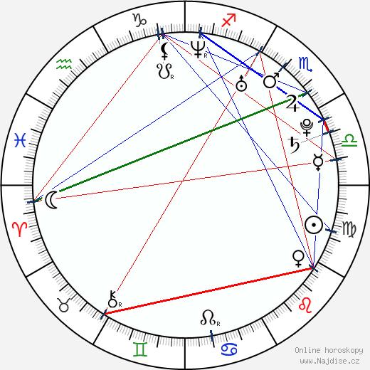 Christina Ulloa wikipedie wiki 2018, 2019 horoskop