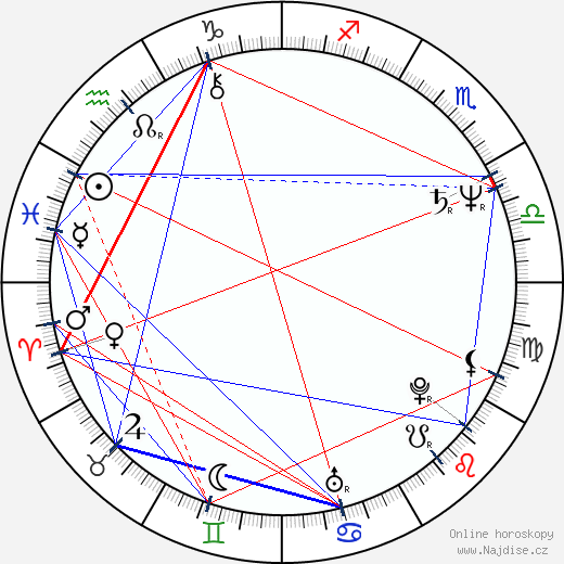 Christine Ebersole wikipedie wiki 2018, 2019 horoskop