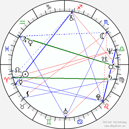 Christine Lahti wikipedie wiki 2019, 2020 horoskop