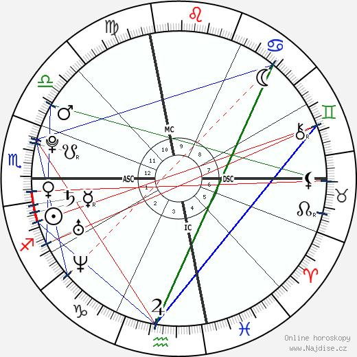 Christine Teigen wikipedie wiki 2020, 2021 horoskop