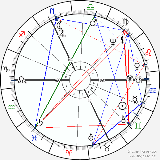 Christo wikipedie wiki 2018, 2019 horoskop