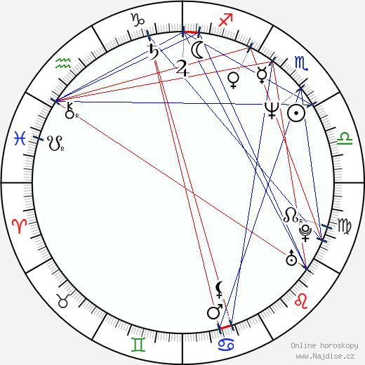 Christoph Schlingensief wikipedie wiki 2018, 2019 horoskop