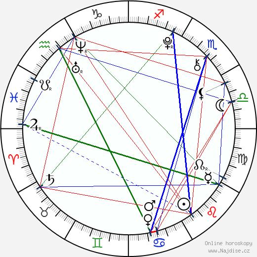 Christopher Denomme wikipedie wiki 2017, 2018 horoskop