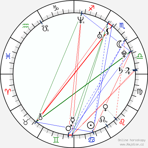 Christopher Eadicicco wikipedie wiki 2018, 2019 horoskop