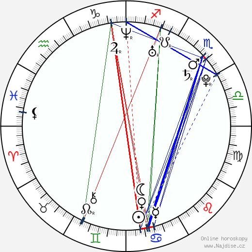 Christopher Egan wikipedie wiki 2019, 2020 horoskop