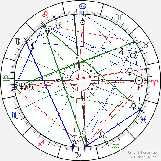 Christopher Franke wikipedie wiki 2018, 2019 horoskop