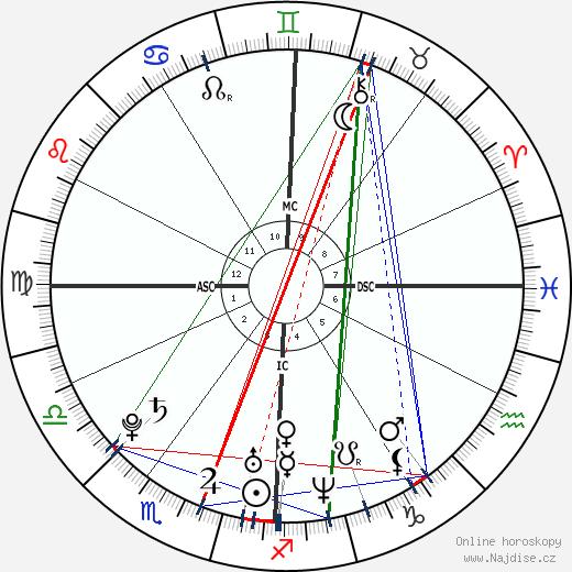 Christopher Hirata wikipedie wiki 2018, 2019 horoskop