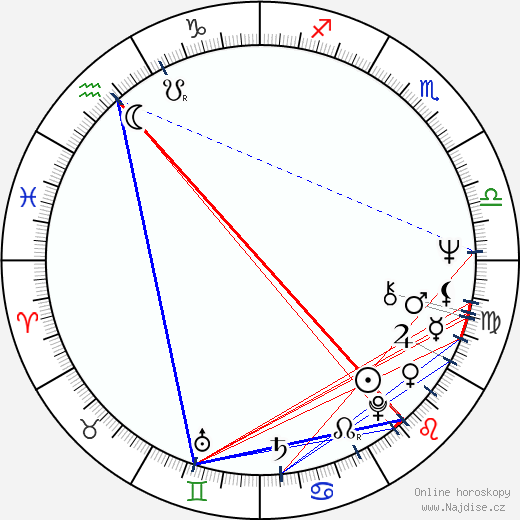 Christopher Lewis wikipedie wiki 2018, 2019 horoskop