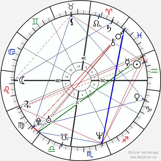 Christopher McCandless wikipedie wiki 2020, 2021 horoskop