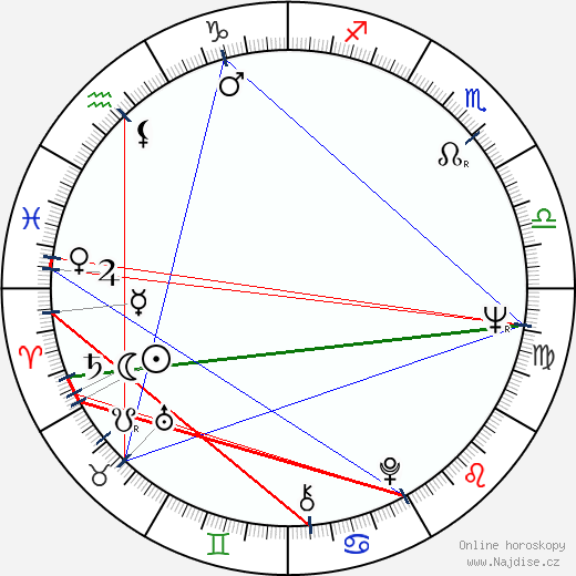 Christopher Miles wikipedie wiki 2018, 2019 horoskop