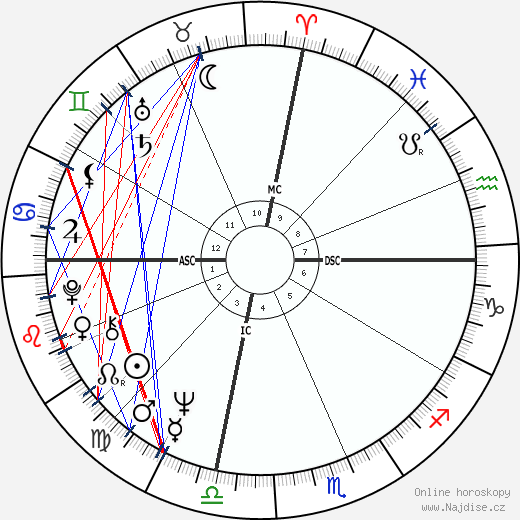 Christopher Morgan wikipedie wiki 2018, 2019 horoskop