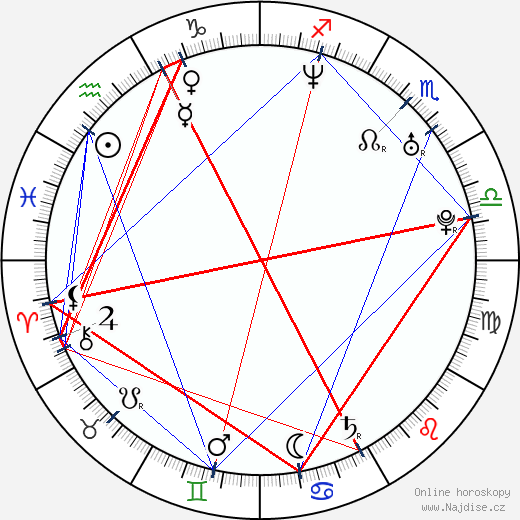 Christopher Pettiet wikipedie wiki 2019, 2020 horoskop