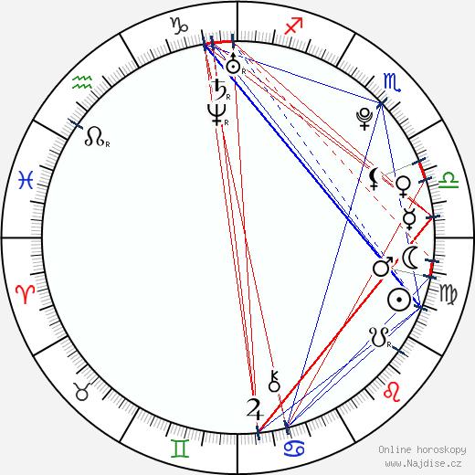 Christopher Poree wikipedie wiki 2019, 2020 horoskop
