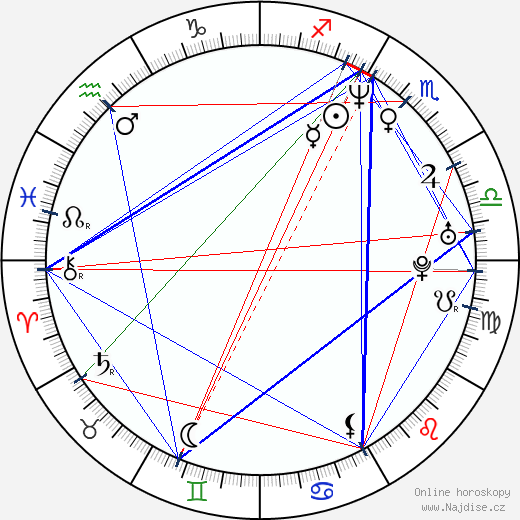 Christopher Racster wikipedie wiki 2019, 2020 horoskop