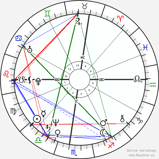 Christopher Reeve wikipedie wiki 2019, 2020 horoskop