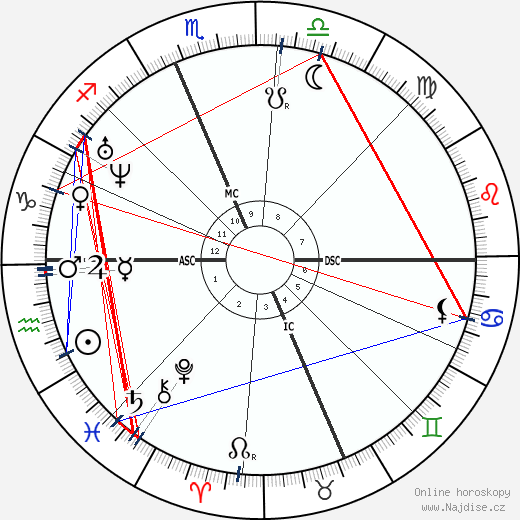 Christopher Sholes wikipedie wiki 2019, 2020 horoskop