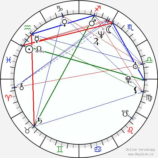 Christopher Stapleton wikipedie wiki 2018, 2019 horoskop