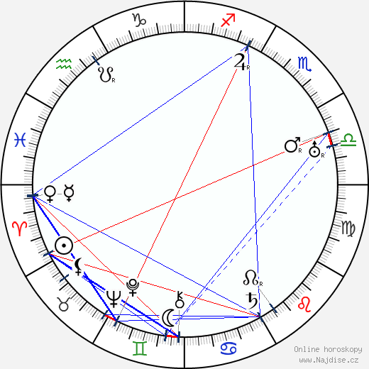 Christy Cabanne wikipedie wiki 2018, 2019 horoskop