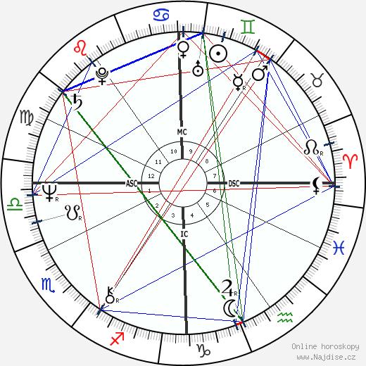 Christy Mihos wikipedie wiki 2018, 2019 horoskop