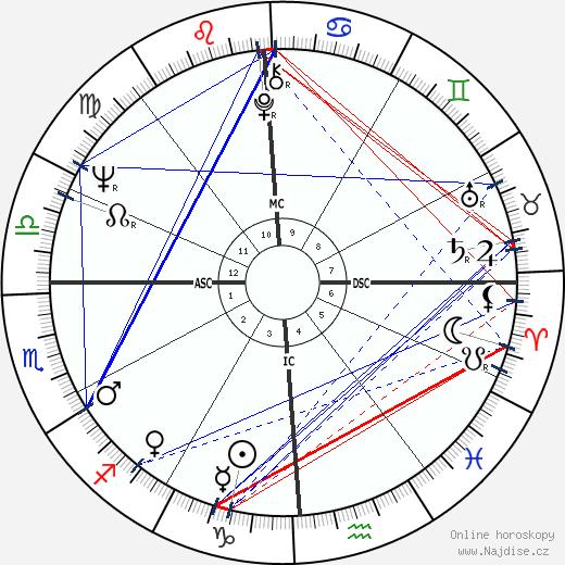 Chuck McKinley wikipedie wiki 2019, 2020 horoskop