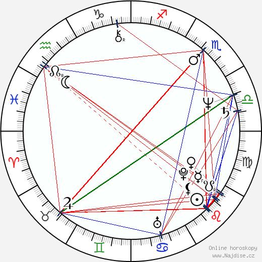 Chuck Russell wikipedie wiki 2018, 2019 horoskop