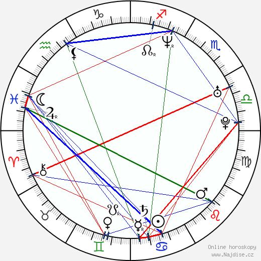 Chuck Vail wikipedie wiki 2019, 2020 horoskop