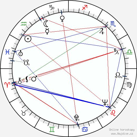 Chuck Yeager wikipedie wiki 2017, 2018 horoskop