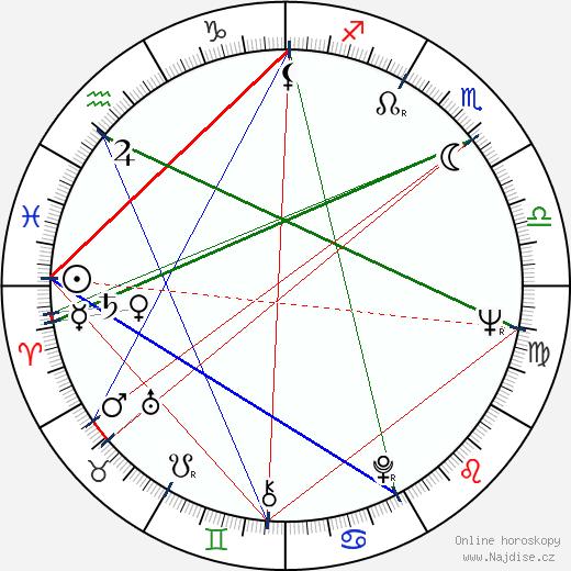 Chung Mong-Koo wikipedie wiki 2020, 2021 horoskop