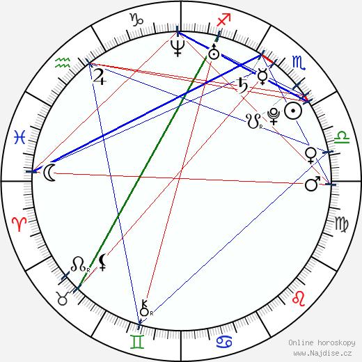 Ciara wikipedie wiki 2018, 2019 horoskop