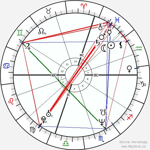 Cindy Crawford wikipedie wiki 2020, 2021 horoskop