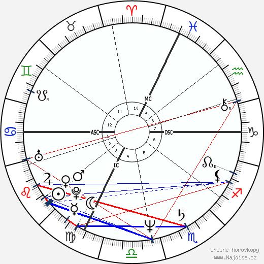 Cindy Nelson wikipedie wiki 2017, 2018 horoskop