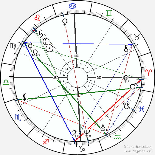císař František Josef I. wikipedie wiki 2018, 2019 horoskop