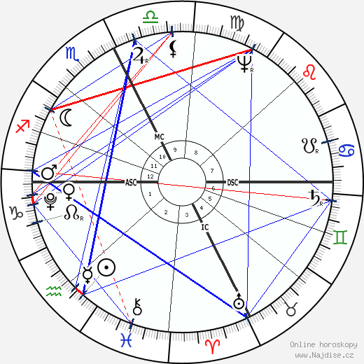 císař František ll. wikipedie wiki 2018, 2019 horoskop