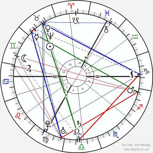 císařovna Marie Terezie wikipedie wiki 2020, 2021 horoskop