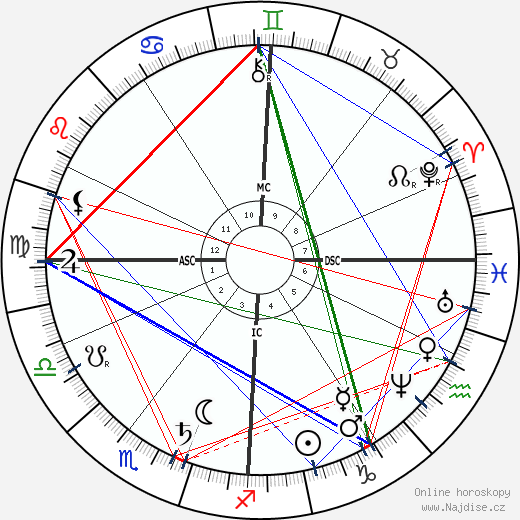 císařovna Sissi wikipedie wiki 2018, 2019 horoskop