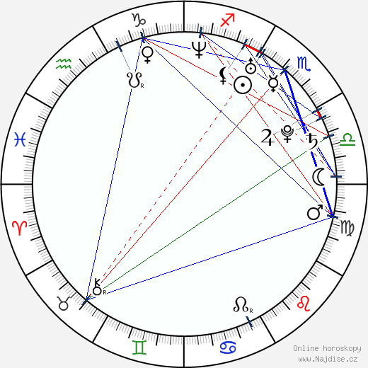 Čizuru Ikewaki wikipedie wiki 2018, 2019 horoskop