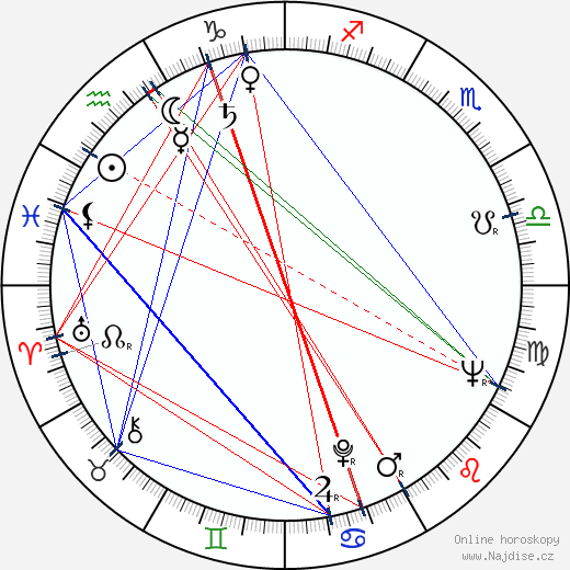 Claire Bloom wikipedie wiki 2018, 2019 horoskop