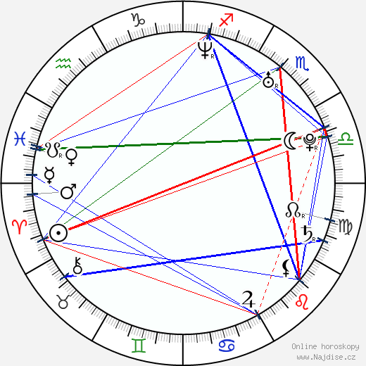Claire Danes wikipedie wiki 2019, 2020 horoskop