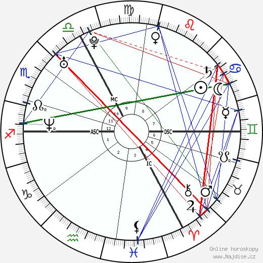 Claire Keim wikipedie wiki 2018, 2019 horoskop